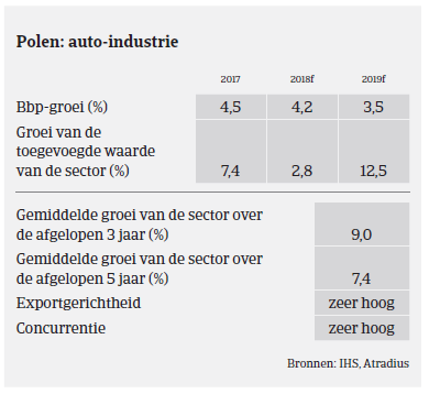 Market Monitor Automotive - Polen 2018 - overzicht