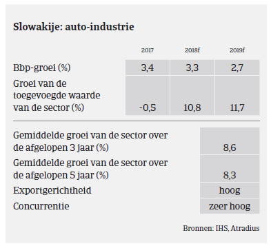 Market Monitor Automotive - Slowakije 2018 - overzicht