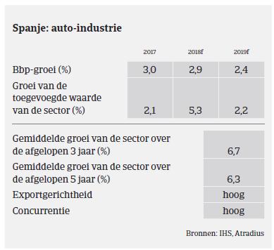 Market Monitor Automotive - Spanje 2018 - overzicht