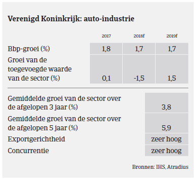 Market Monitor automotive - Verenigd Koninkrijk 2018 - auto-industrie