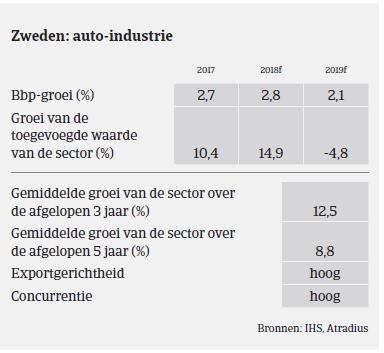 Market Monitor Automotive - Zweden 2018 - overzicht