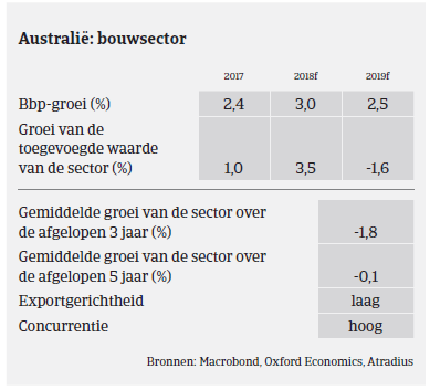 Market Monitor Bouw Australië 2019 - bouwsector