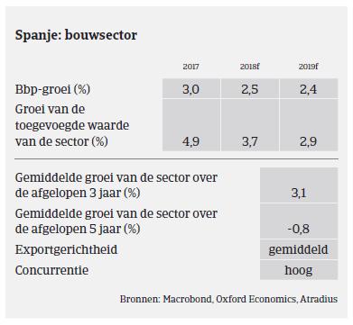 Market Monitor Bouw Spanje 2019 - bouwsector
