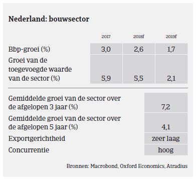 Market Monitor Bouw Nederland 2019 - bouwsector