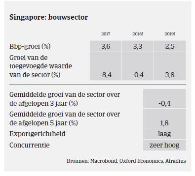 Market Monitor Bouw Singapore 2019 - bouwsector