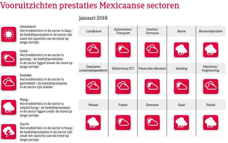 NAFTA Mexico 2018