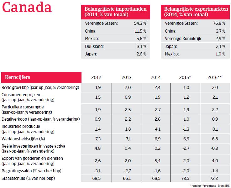 NAFTA_Canada_overzicht (NL)
