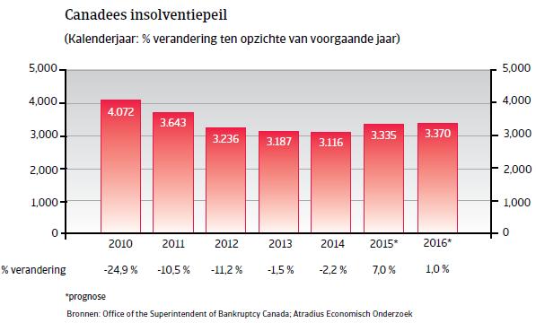 NAFTA_Canada_insolventiepeil (NL)