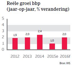 NAFTA_Canada_reele_groei_bbp (NL)