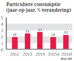 NAFTA_Canada_consumptie (NL)