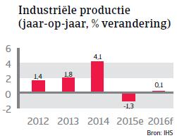 NAFTA_Canada_productie (NL)