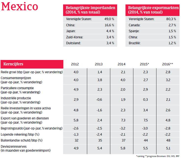 NAFTA_Mexico_overzicht (NL)