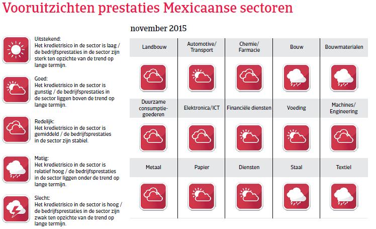 NAFTA_Mexico_vooruitzichten (NL)