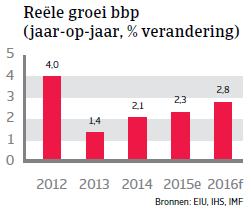 NAFTA_Mexico_reele_groei_bbp (NL)