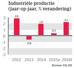 NAFTA_Mexico_productie (NL)