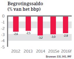 NAFTA_Mexico_begrotingssaldo (NL)