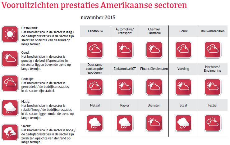 NAFTA_VS_vooruitzichten (NL)