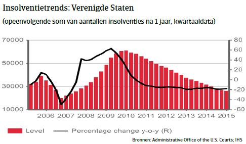 NAFTA_VS_insolventietrends (NL)