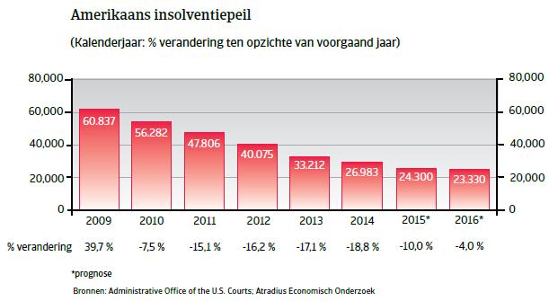 NAFTA_VS_insolventiepeil (NL)