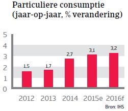 NAFTA_VS_consumptie (NL)