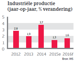 NAFTA_VS_productie (NL)