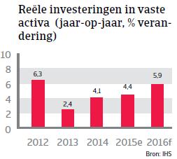 NAFTA_VS_investeringen (NL)