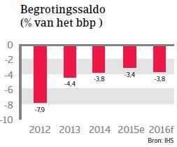 NAFTA_VS_begrotingssaldo (NL)