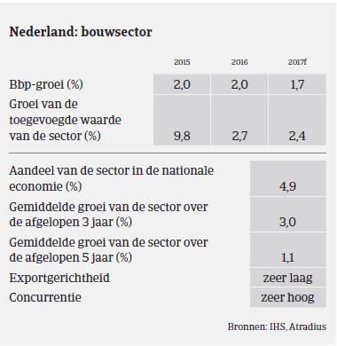 Nederland BBP