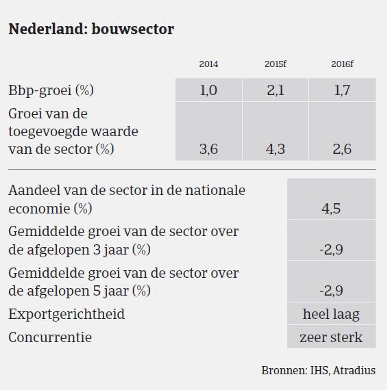 Nederland bouwsector 1