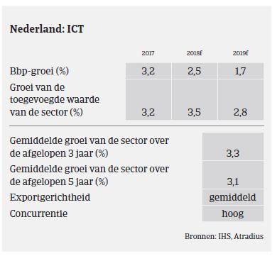 Market Monitor ICT Nederland 2018 - ICT