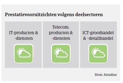 Market Monitor ICT Nederland 2018 - vooruitzichten