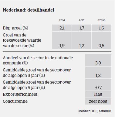 Market Monitor - Consumenten Goederen Nederland 2017 BBP