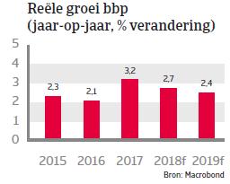 Landenrapport west europa Nederland 2018 - bbp