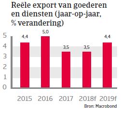 Landenrapport west europa Nederland 2018 - export