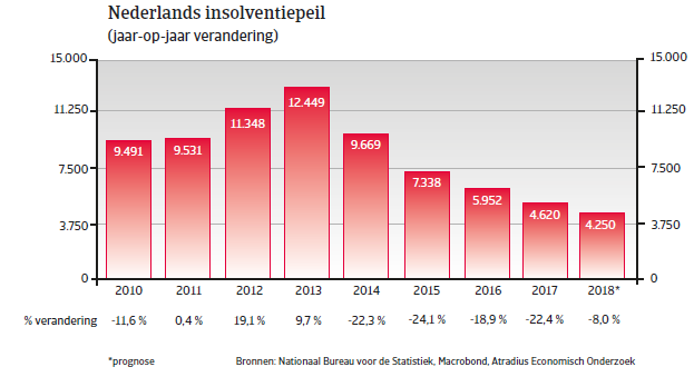 (NL) Landenrapport west europa Nederland 2018 - insolventiepeil