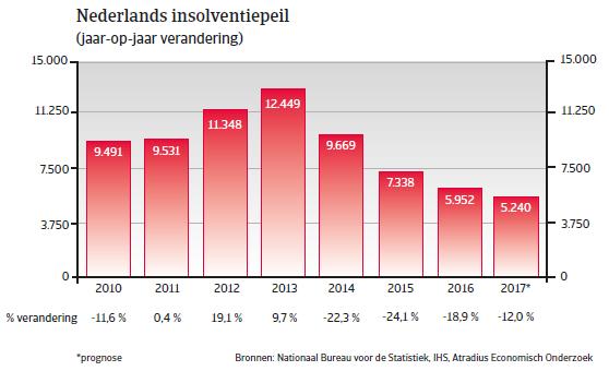 Landenrapport Nederland WE 2017 - Insolventiepeil