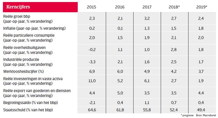 Landenrapport west europa Nederland 2018 - kerncijfers
