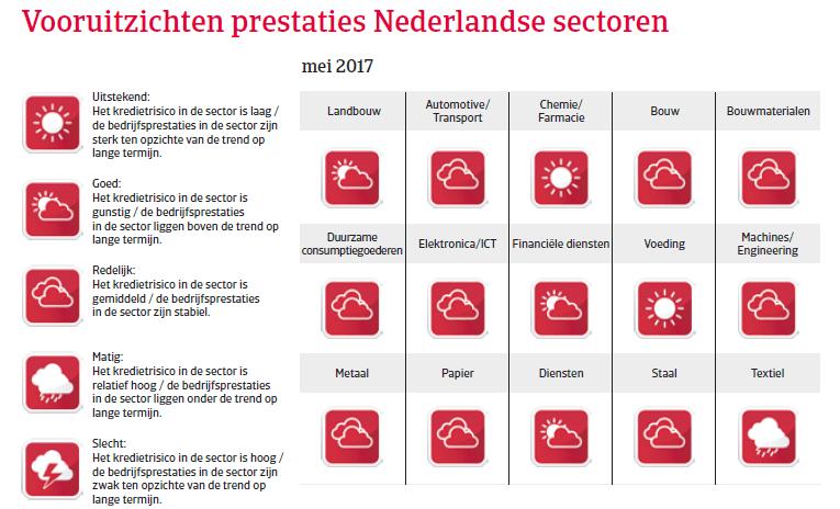 Landenrapport Nederland WE 2017 - Vooruitzichten
