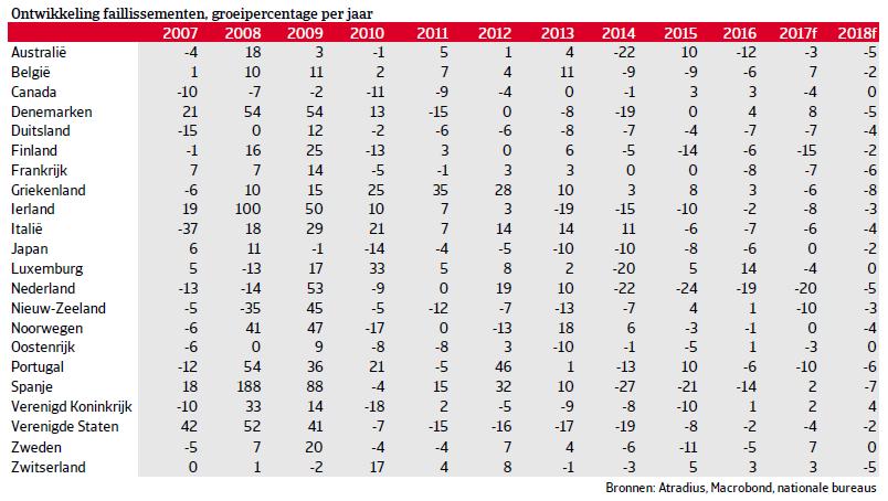 Voorspellingen faillissementen ontwikkelde markten voor 2017 en 2018 per augustus 2017