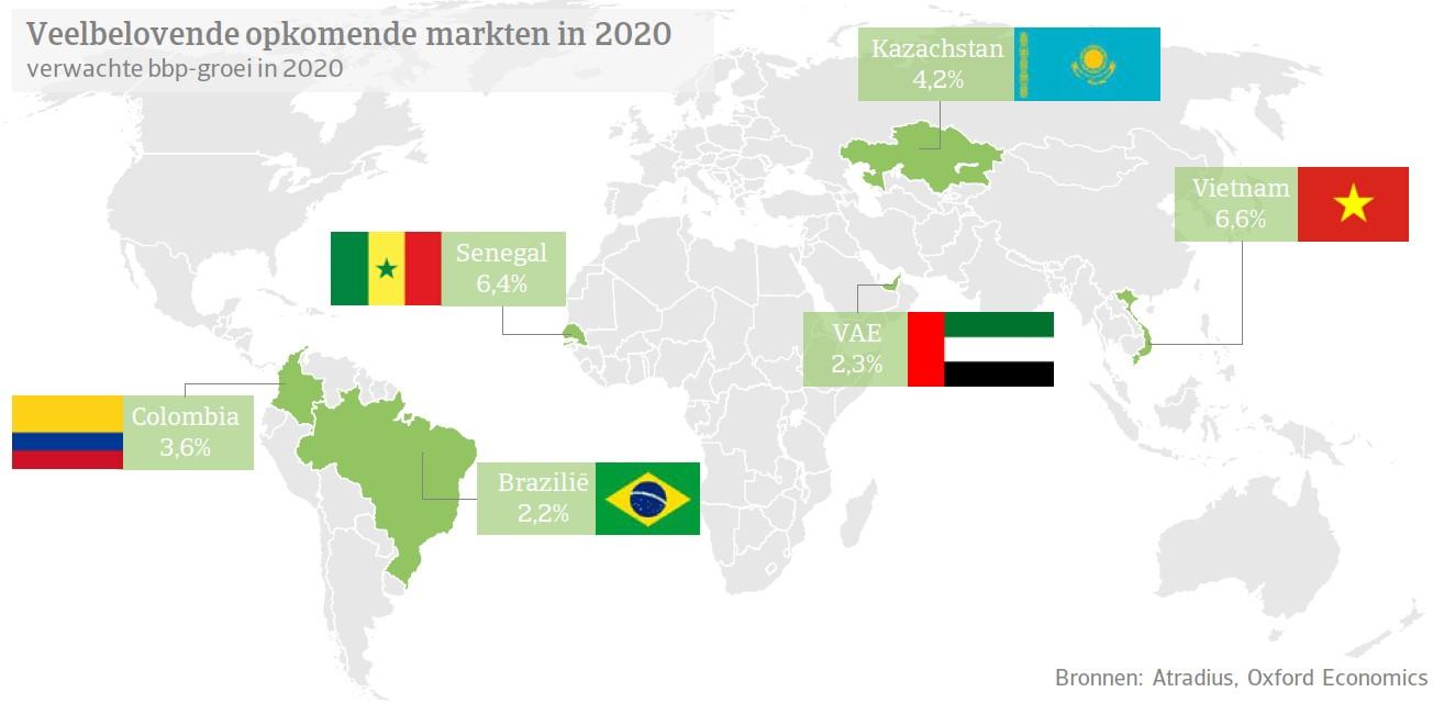 Opkomende markten 2020