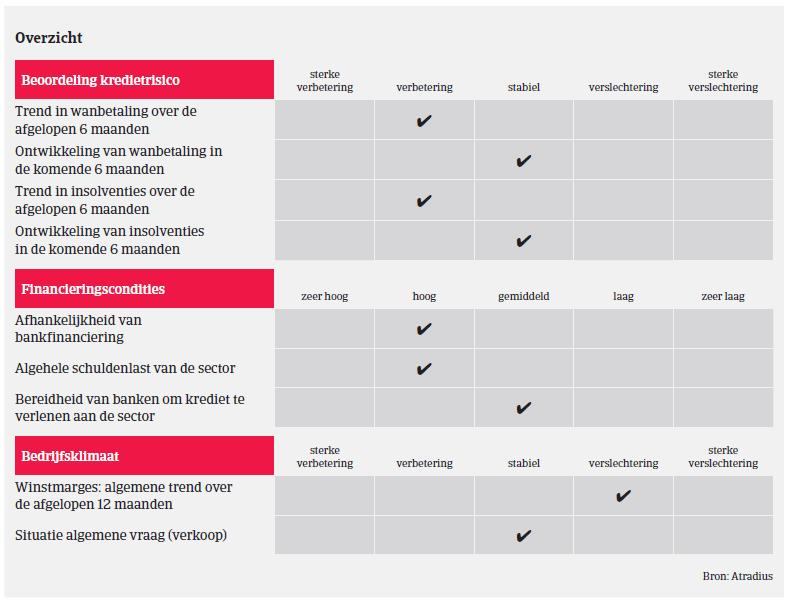 (Image) (NL) Overview MM consumptiegoederen Frankrijk 2018