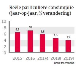 APAC Landenrapport - De Filipijnen 2018 - consumptie