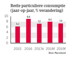 APAC Landenrapport - India 2018 - consumptie