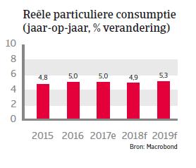 APAC Landenrapport - Indonesië 2018 - consumptie