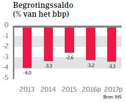 Begrotingssaldo Polen Landenrapport 2016