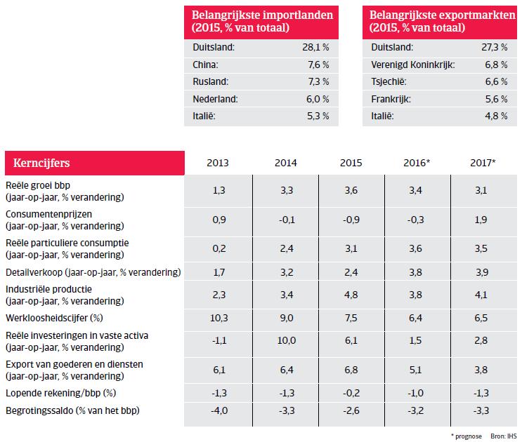Kerncijfers Polen Landenrapport 2016