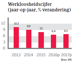 Werkloosheidscijfer Polen Landenrapport 2016