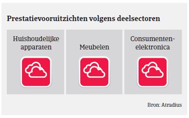 (Image) (NL) prestatievoor MM consumptiegoederen Duitsland 2018