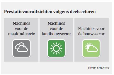 Market Monitor Machines Duitsland 2018 - prestatievooruitzichten