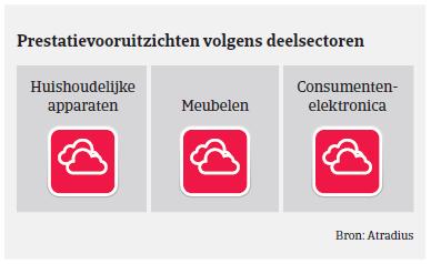 (Image) (NL) prestatievoor MM consumptiegoederen Frankrijk 2018